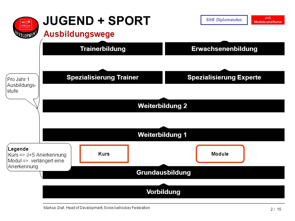 2 / 15 J+S Module und Kurse SIHF Diplomstufen Markus Graf, Head of Development, Swiss Icehockey Federation Weiterbildung 2 Weiterbildung 1 Grundausbil