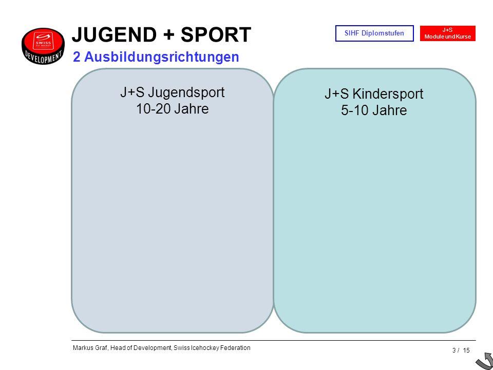 3 / 15 J+S Module und Kurse SIHF Diplomstufen Markus Graf, Head of Development, Swiss Icehockey Federation J+S Jugendsport 10-20 Jahre J+S Kindersport