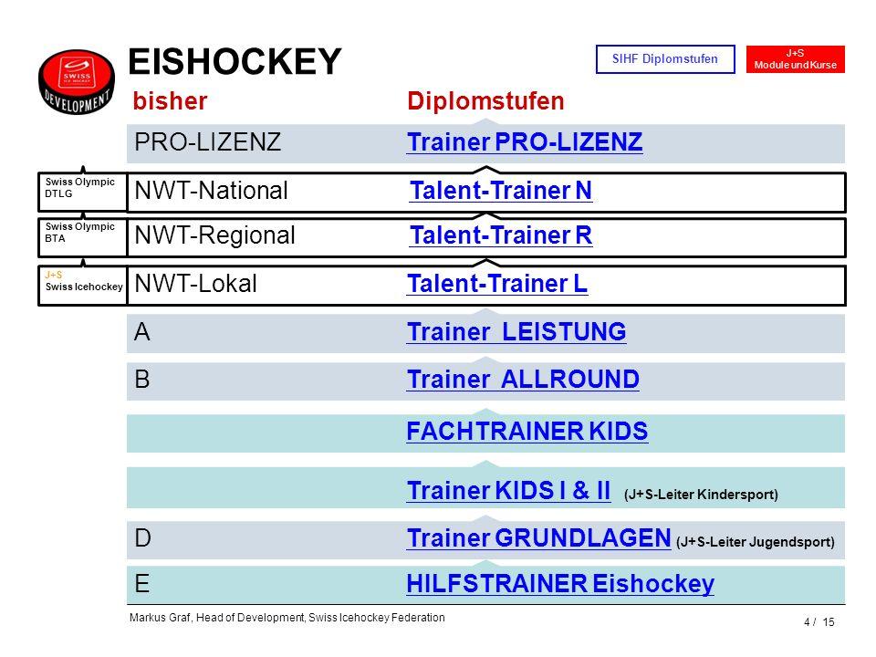 4 / 15 J+S Module und Kurse SIHF Diplomstufen Markus Graf, Head of Development, Swiss Icehockey Federation A Trainer LEISTUNG Trainer KIDS I & II (J+S
