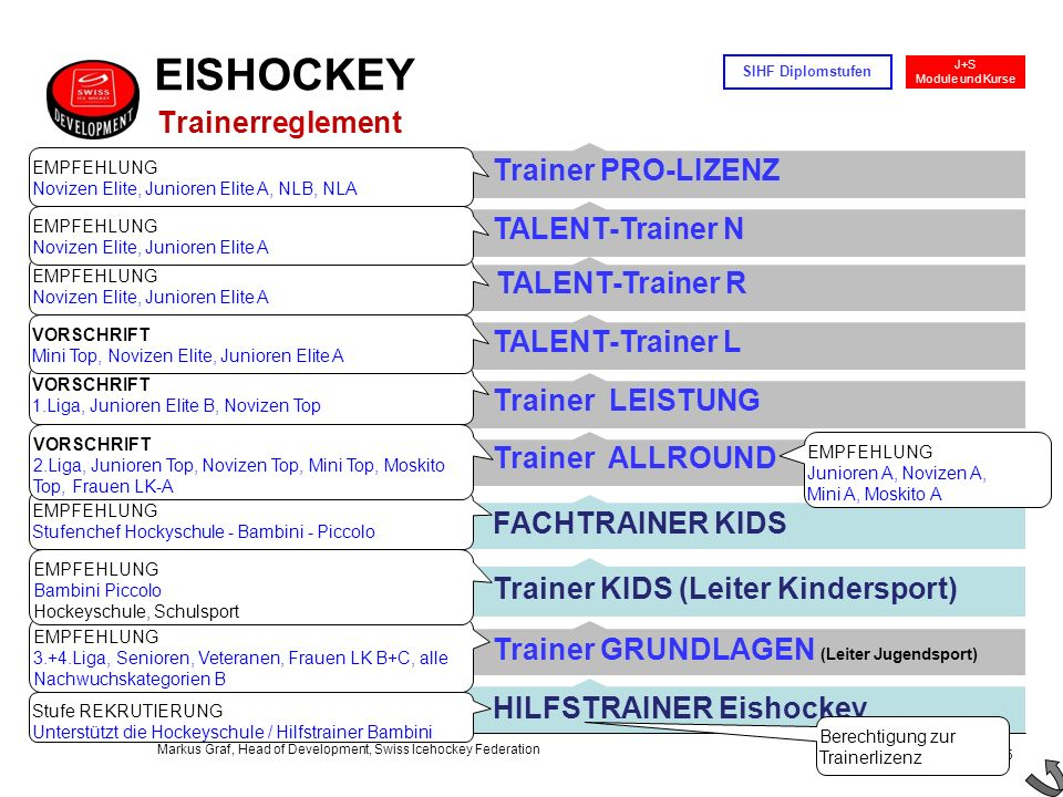 5 / 15 J+S Module und Kurse SIHF Diplomstufen Markus Graf, Head of Development, Swiss Icehockey Federation Trainer LEISTUNG Trainer KIDS (Leiter Kinde