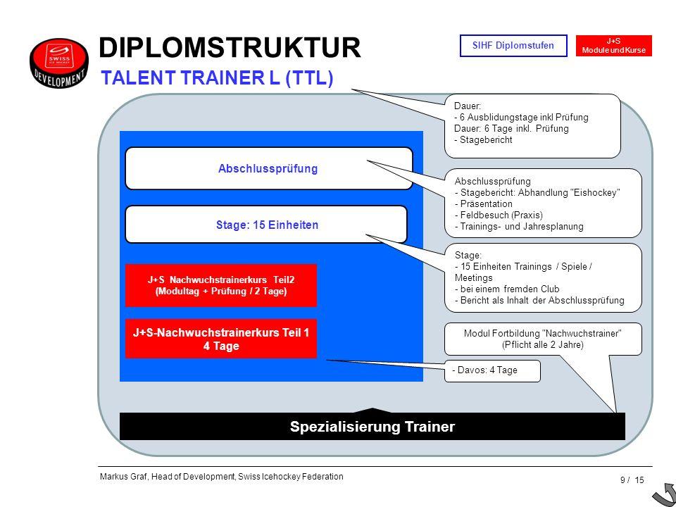 9 / 15 J+S Module und Kurse SIHF Diplomstufen Markus Graf, Head of Development, Swiss Icehockey Federation J+S Nachwuchstrainerkurs Teil2 (Modultag +