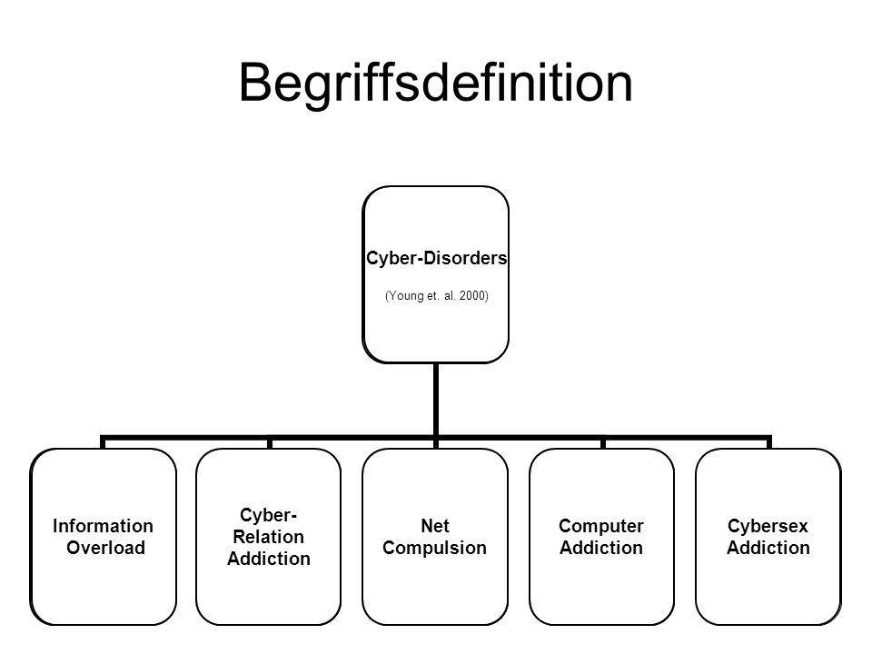 Begriffsdefinition Cyber-Disorders (Young et. al. 2000) Information Overload Computer Addiction Cybersex Addiction Net Compulsion Cyber- Relation Addi