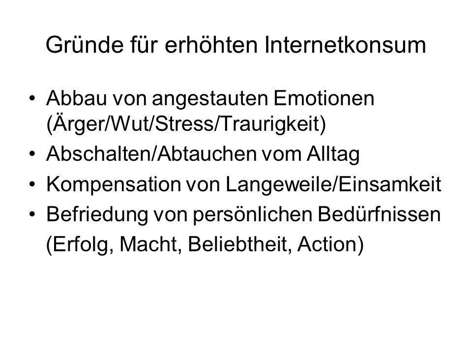 Gründe für erhöhten Internetkonsum Abbau von angestauten Emotionen (Ärger/Wut/Stress/Traurigkeit) Abschalten/Abtauchen vom Alltag Kompensation von Lan