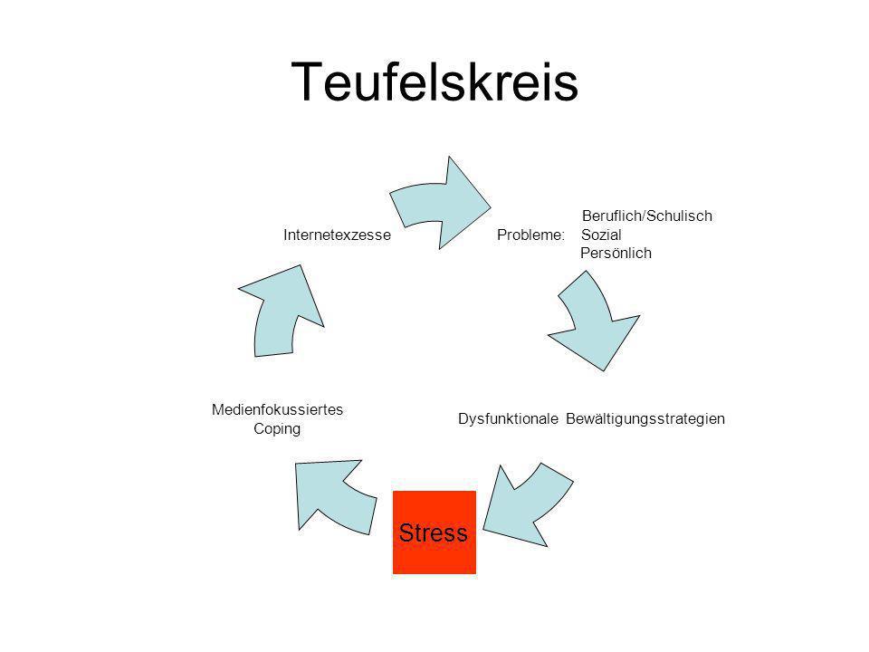 Teufelskreis Beruflich/Schulisch Probleme: Sozial Persönlich Dysfunktionale Bewältigungsstrategien Stress Medienfokussiertes Coping Internetexzesse