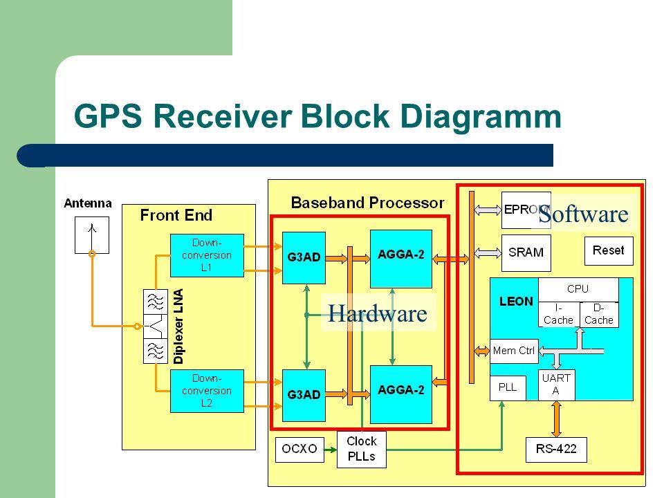 GPS Receiver Block Diagramm Hardware Software