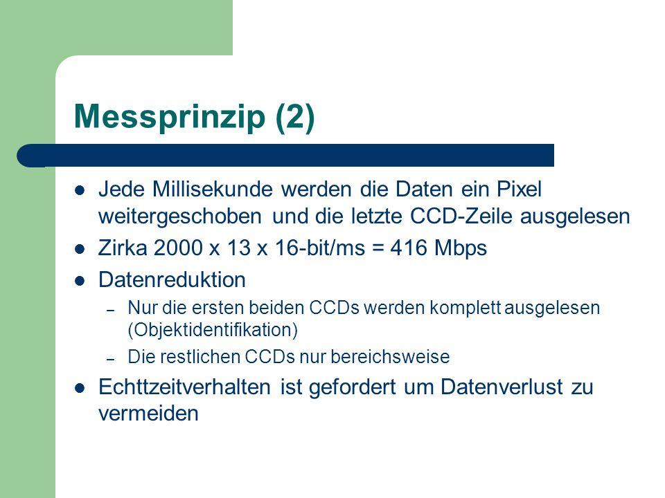 Messprinzip (2) Jede Millisekunde werden die Daten ein Pixel weitergeschoben und die letzte CCD-Zeile ausgelesen Zirka 2000 x 13 x 16-bit/ms = 416 Mbp