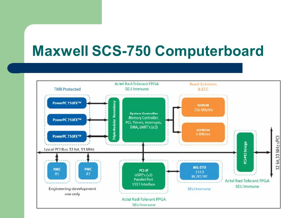 Maxwell SCS-750 Computerboard