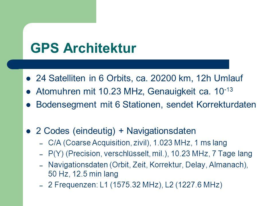 GPS Architektur 24 Satelliten in 6 Orbits, ca. 20200 km, 12h Umlauf Atomuhren mit 10.23 MHz, Genauigkeit ca. 10 -13 Bodensegment mit 6 Stationen, send