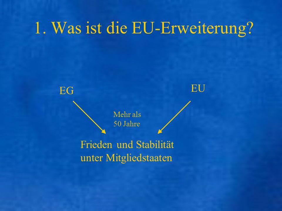 Vorgeschichte der Erweiterung: BLNLIFD Gründerstaaten 1973 DAGBIRL 1981 GR 1986 PE 1995 AFinS