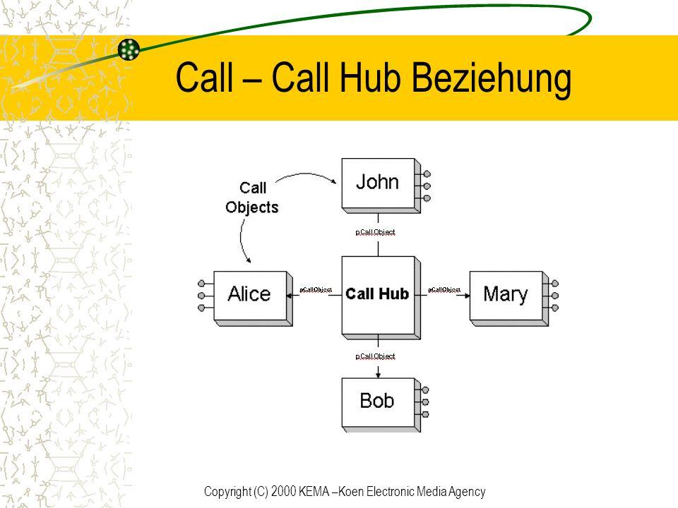 Copyright (C) 2000 KEMA –Koen Electronic Media Agency Call – Call Hub Beziehung