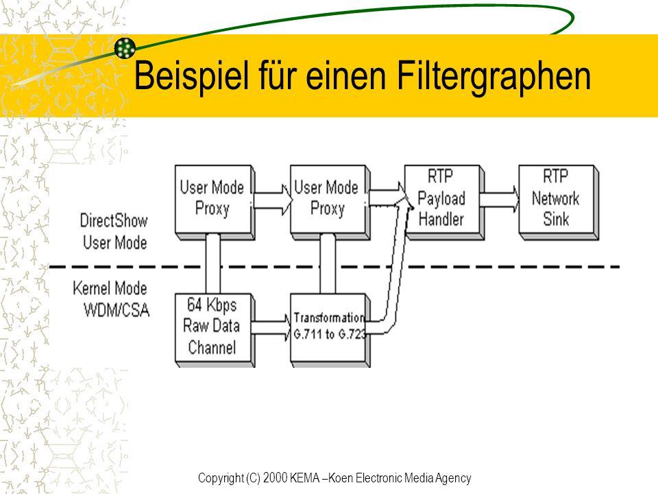 Copyright (C) 2000 KEMA –Koen Electronic Media Agency Beispiel für einen Filtergraphen