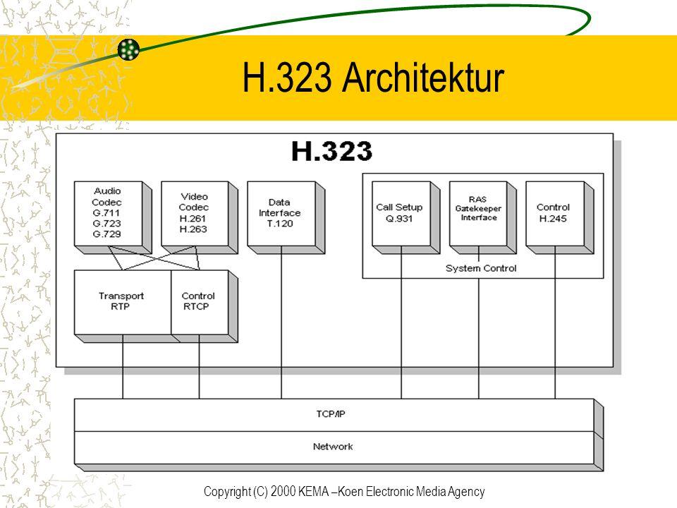 Copyright (C) 2000 KEMA –Koen Electronic Media Agency H.323 Architektur