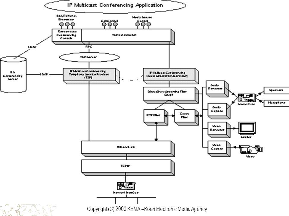 Copyright (C) 2000 KEMA –Koen Electronic Media Agency IP Multicast Konferenz Architektur