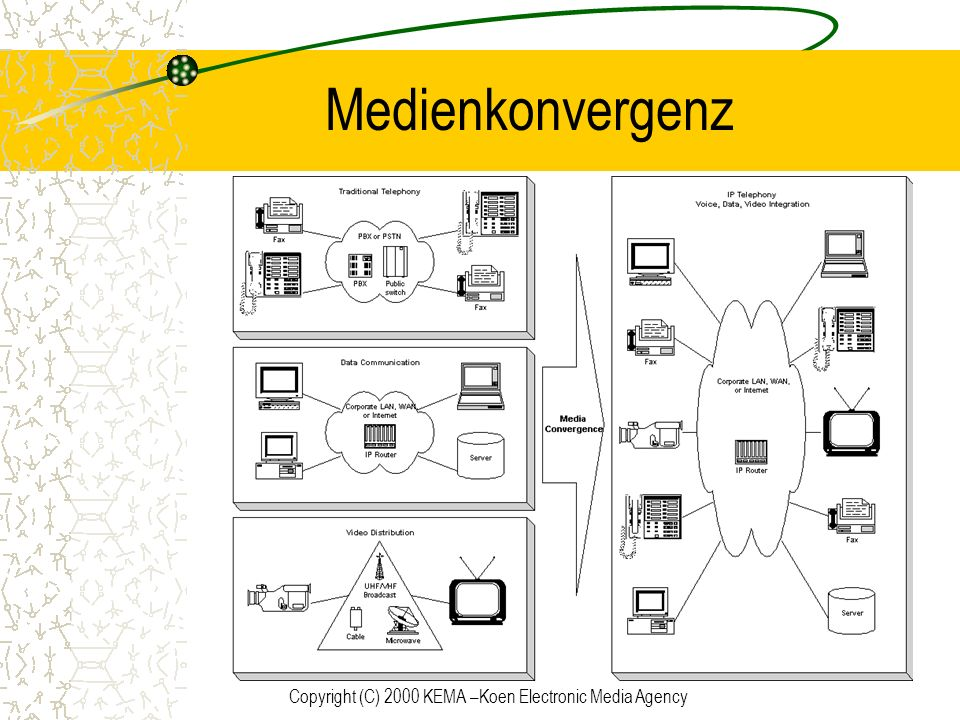 Copyright (C) 2000 KEMA –Koen Electronic Media Agency QoS Vorteile für IP Netzwerke Unterstützung für echtzeit multimedia Anwendungen Sicherung zeitlich genauer Transfers von großen Datenmengen Fähigkeit das Netzwerk mit anderen Diensten zu teilen.