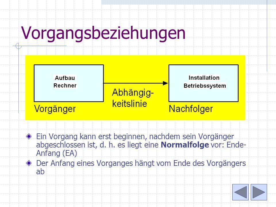 Vorgangsbeziehungen Ein Vorgang kann erst beginnen, nachdem sein Vorgänger abgeschlossen ist, d. h. es liegt eine Normalfolge vor: Ende- Anfang (EA) D