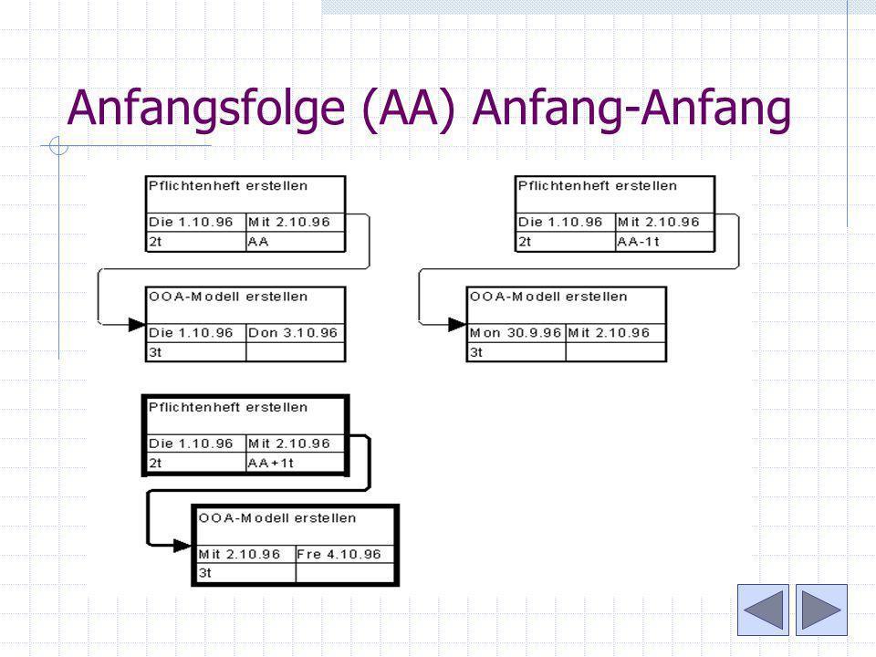 Anfangsfolge (AA) Anfang-Anfang