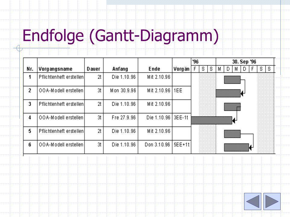 Endfolge (Gantt-Diagramm)