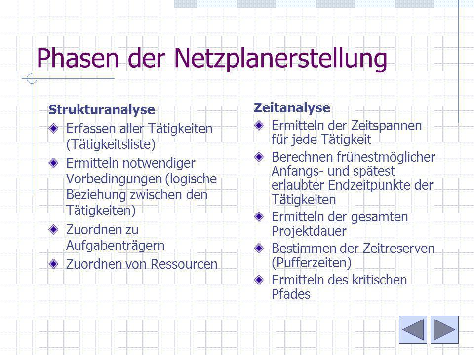 Phasen der Netzplanerstellung Strukturanalyse Erfassen aller Tätigkeiten (Tätigkeitsliste) Ermitteln notwendiger Vorbedingungen (logische Beziehung zw
