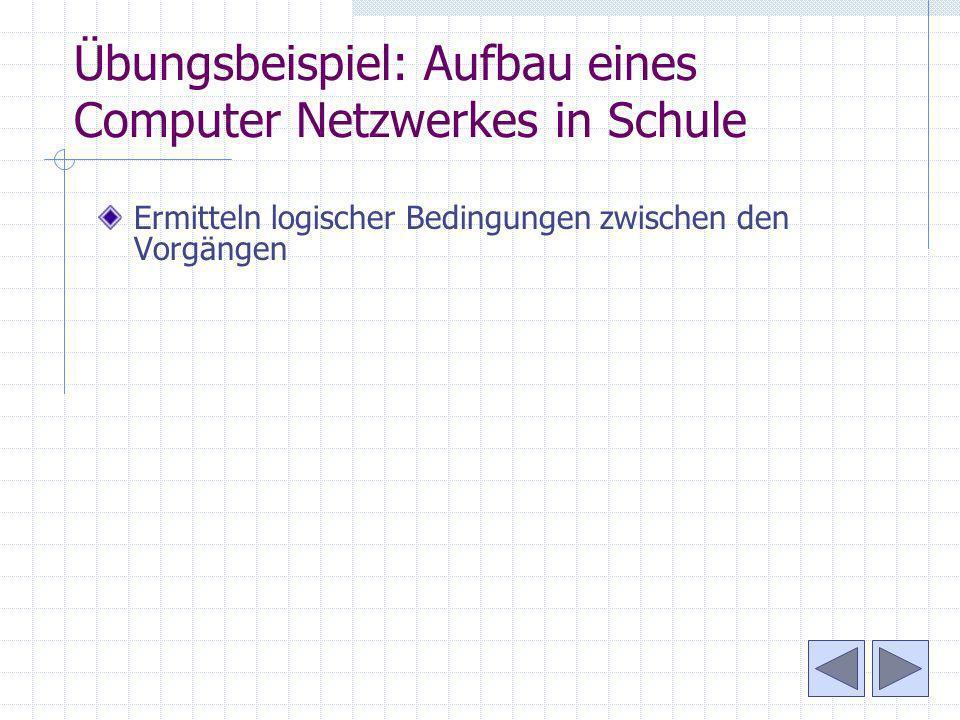 Übungsbeispiel: Aufbau eines Computer Netzwerkes in Schule Ermitteln logischer Bedingungen zwischen den Vorgängen