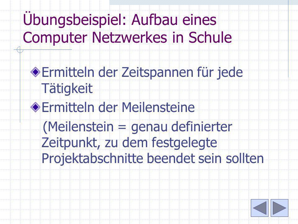 Übungsbeispiel: Aufbau eines Computer Netzwerkes in Schule Ermitteln der Zeitspannen für jede Tätigkeit Ermitteln der Meilensteine (Meilenstein = gena