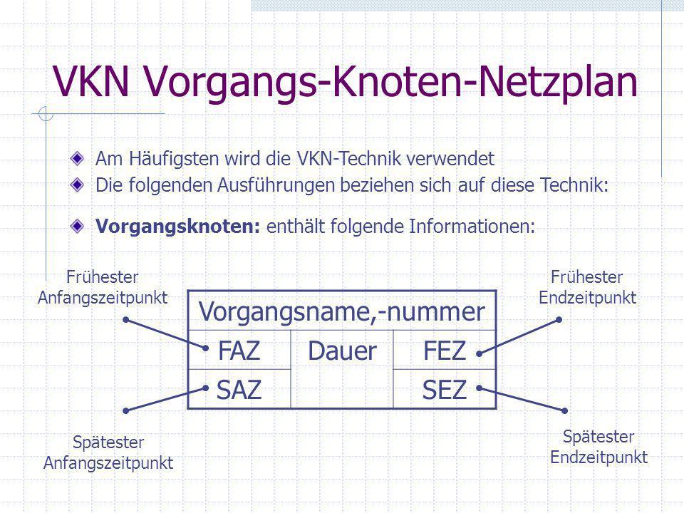 VKN Vorgangs-Knoten-Netzplan Am Häufigsten wird die VKN-Technik verwendet Die folgenden Ausführungen beziehen sich auf diese Technik: Vorgangsknoten: