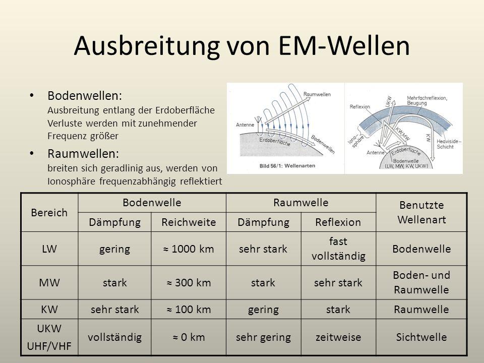 Ausbreitung von EM-Wellen Bodenwellen: Ausbreitung entlang der Erdoberfläche Verluste werden mit zunehmender Frequenz größer Raumwellen: breiten sich