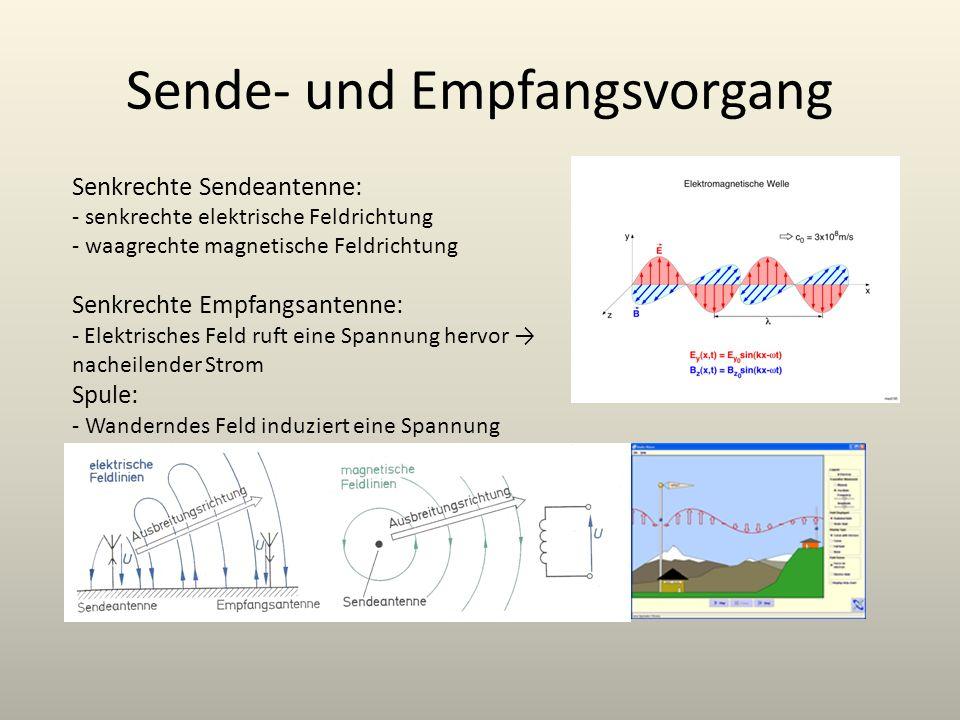Sende- und Empfangsvorgang Senkrechte Sendeantenne: - senkrechte elektrische Feldrichtung - waagrechte magnetische Feldrichtung Senkrechte Empfangsant