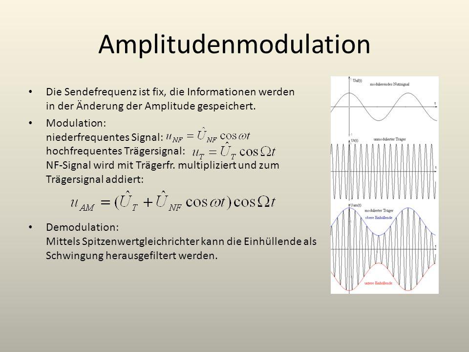 Amplitudenmodulation Die Sendefrequenz ist fix, die Informationen werden in der Änderung der Amplitude gespeichert. Modulation: niederfrequentes Signa