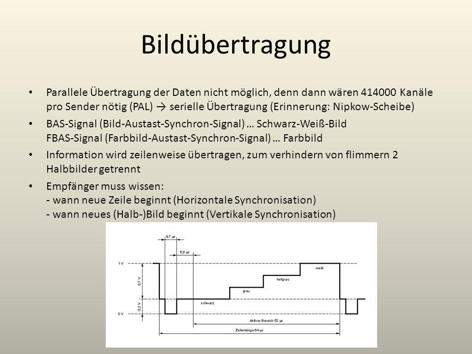 Bildübertragung Parallele Übertragung der Daten nicht möglich, denn dann wären 414000 Kanäle pro Sender nötig (PAL) serielle Übertragung (Erinnerung: