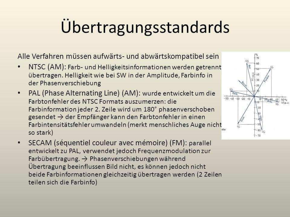 Übertragungsstandards Alle Verfahren müssen aufwärts- und abwärtskompatibel sein NTSC (AM): Farb- und Helligkeitsinformationen werden getrennt übertra