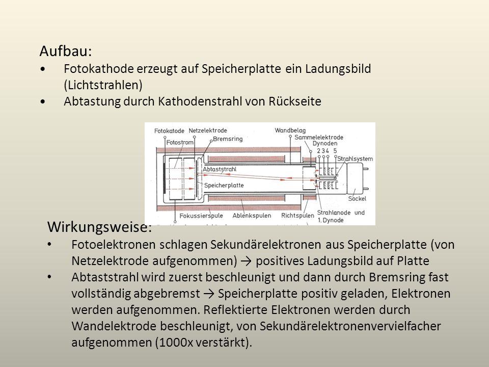 Aufbau: Fotokathode erzeugt auf Speicherplatte ein Ladungsbild (Lichtstrahlen) Abtastung durch Kathodenstrahl von Rückseite Wirkungsweise: Fotoelektro