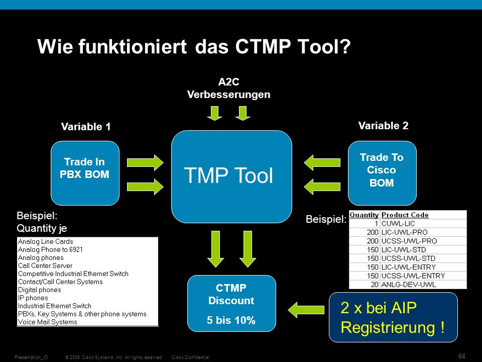 © 2009 Cisco Systems, Inc. All rights reserved.Cisco ConfidentialPresentation_ID 64 Wie funktioniert das CTMP Tool? TMP Tool Trade In PBX BOM Trade To
