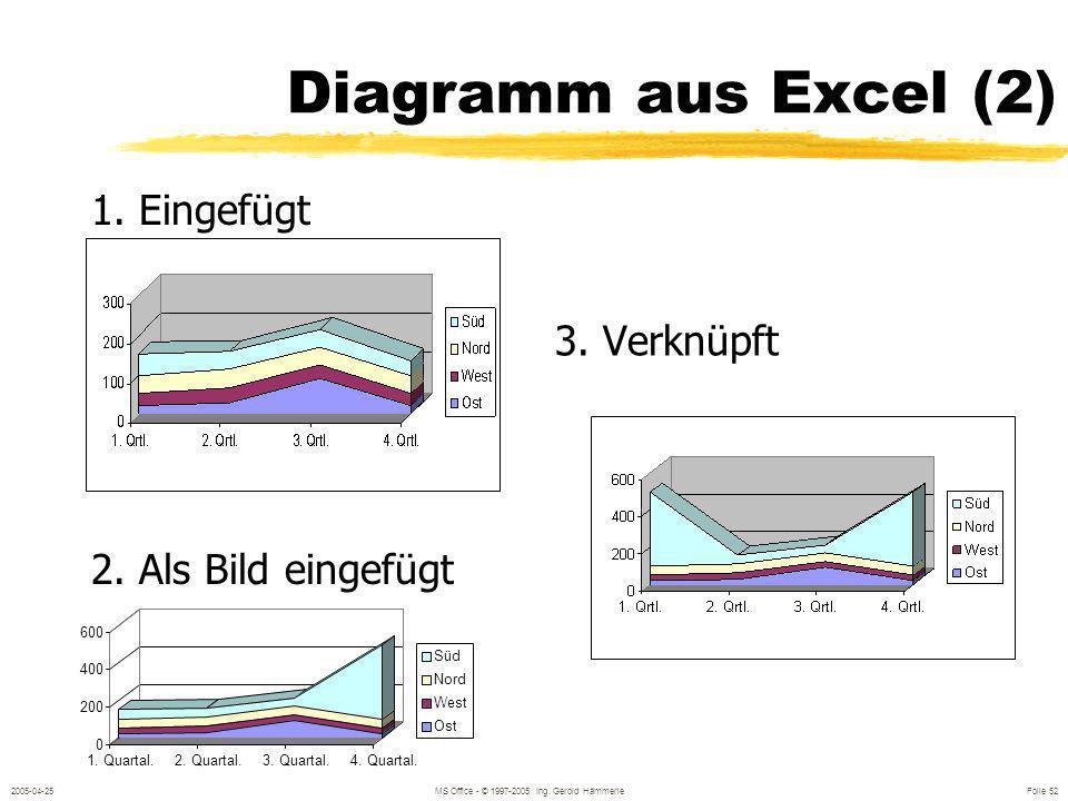 2005-04-25MS Office - © 1997-2005 Ing. Gerold Hämmerle Folie 51 Diagramme Eingeben der Daten
