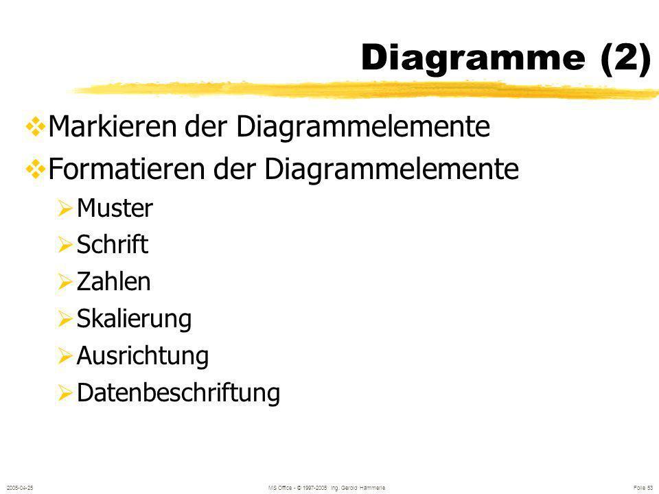 2005-04-25MS Office - © 1997-2005 Ing. Gerold Hämmerle Folie 52 Diagramm aus Excel (2) 1. Eingefügt 2. Als Bild eingefügt 3. Verknüpft 0 200 400 600 1