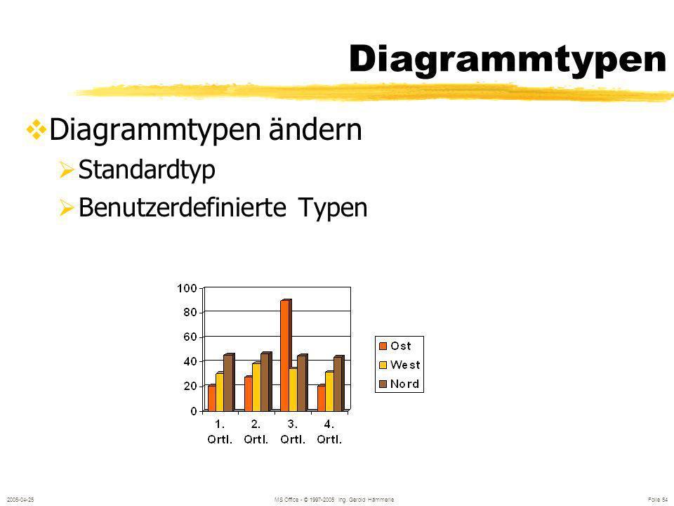 2005-04-25MS Office - © 1997-2005 Ing. Gerold Hämmerle Folie 53 Diagramme (2) Markieren der Diagrammelemente Formatieren der Diagrammelemente Muster S