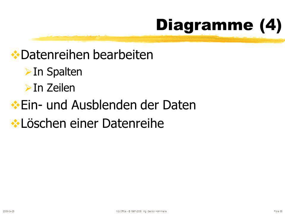 2005-04-25MS Office - © 1997-2005 Ing. Gerold Hämmerle Folie 54 Diagrammtypen Diagrammtypen ändern Standardtyp Benutzerdefinierte Typen