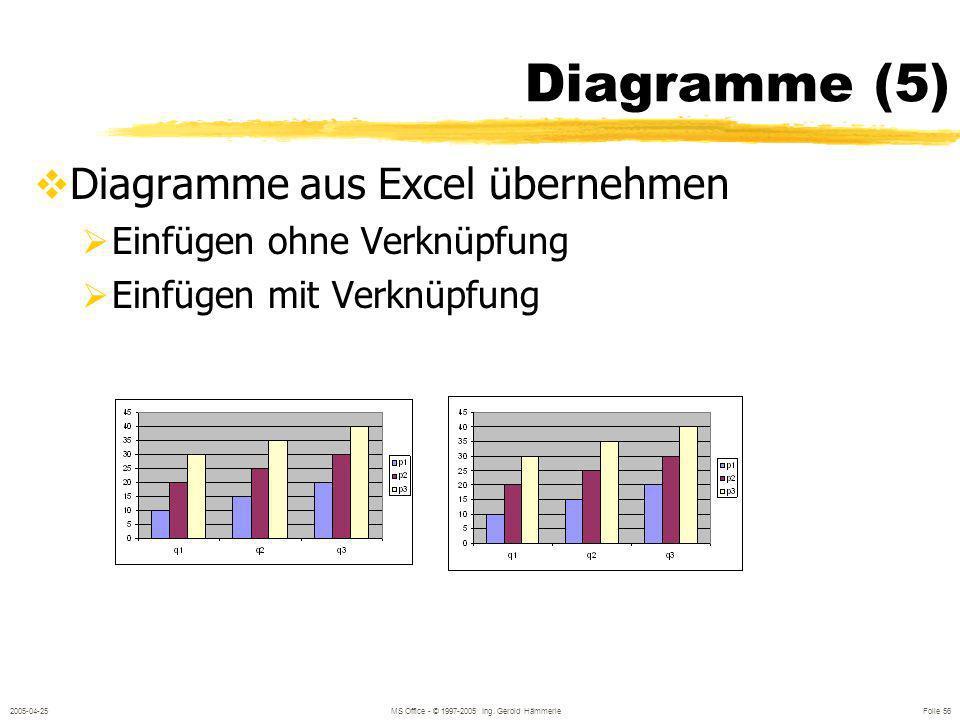 2005-04-25MS Office - © 1997-2005 Ing. Gerold Hämmerle Folie 55 Diagramme (4) Datenreihen bearbeiten In Spalten In Zeilen Ein- und Ausblenden der Date
