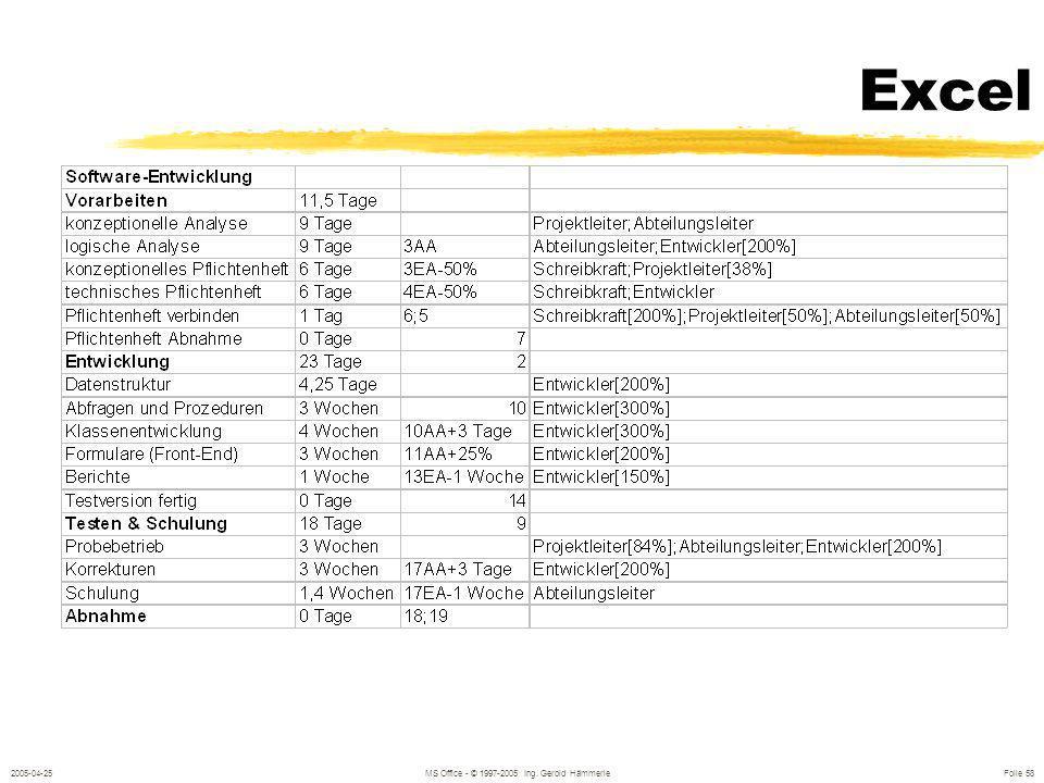 2005-04-25MS Office - © 1997-2005 Ing. Gerold Hämmerle Folie 57 Tabellen Excel-Tabelle einfügen verknüpfen eingebettetes Excel-Objekt Word-Tabelle