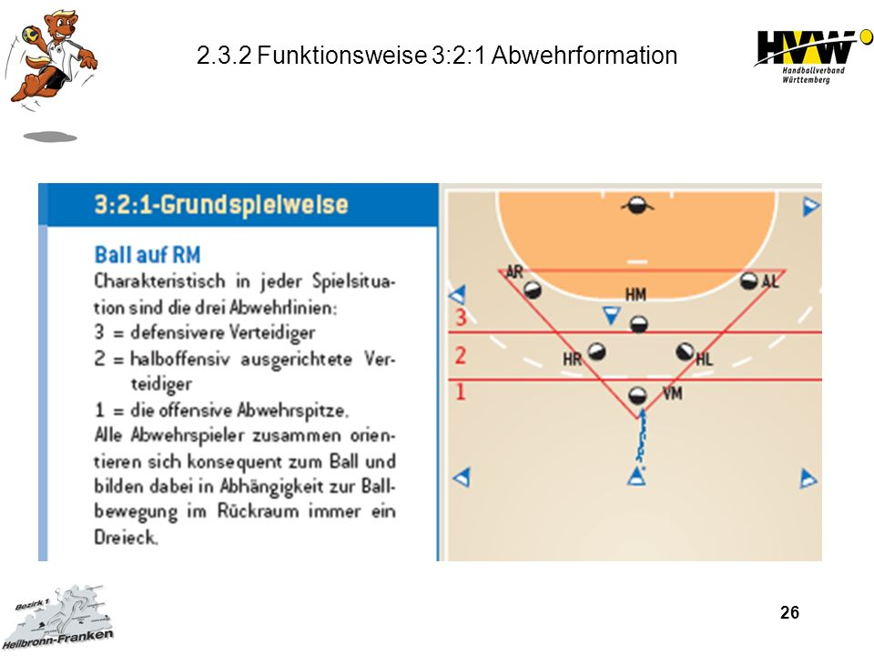 26 2.3.2 Funktionsweise 3:2:1 Abwehrformation