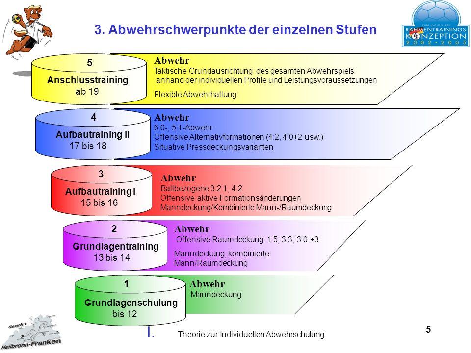 5 Abwehr Manndeckung Grundlagenschulung bis 12 1 Grundlagentraining 13 bis 14 2 Abwehr Offensive Raumdeckung: 1:5, 3:3, 3:0 +3 Manndeckung, kombiniert