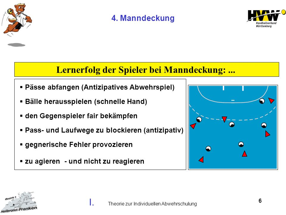 6 4. Manndeckung Lernerfolg der Spieler bei Manndeckung:... Pässe abfangen (Antizipatives Abwehrspiel) Bälle herausspielen (schnelle Hand) den Gegensp