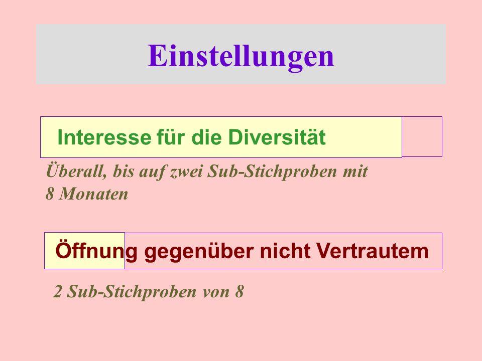 Einstellungen Interesse für die Diversität Überall, bis auf zwei Sub-Stichproben mit 8 Monaten Öffnung gegenüber nicht Vertrautem 2 Sub-Stichproben von 8