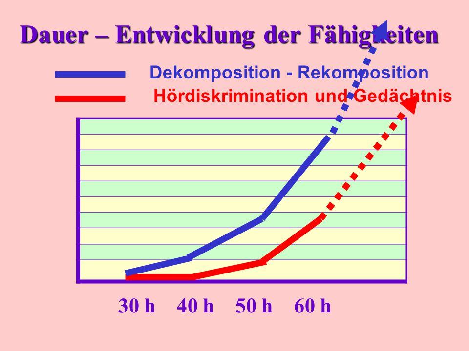 Dauer – Entwicklung der Fähigkeiten 30 h40 h50 h60 h Hördiskrimination und Gedächtnis Dekomposition - Rekomposition