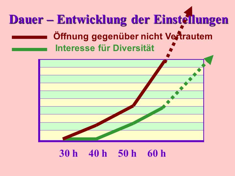 Dauer – Entwicklung der Einstellungen 30 h40 h50 h60 h Interesse für Diversität Öffnung gegenüber nicht Vertrautem