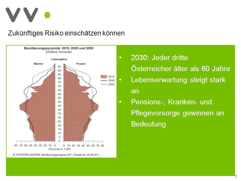 7 2030: Jeder dritte Österreicher älter als 60 Jahre Lebenserwartung steigt stark an Pensions-, Kranken- und Pflegevorsorge gewinnen an Bedeutung Zukünftiges Risiko einschätzen können