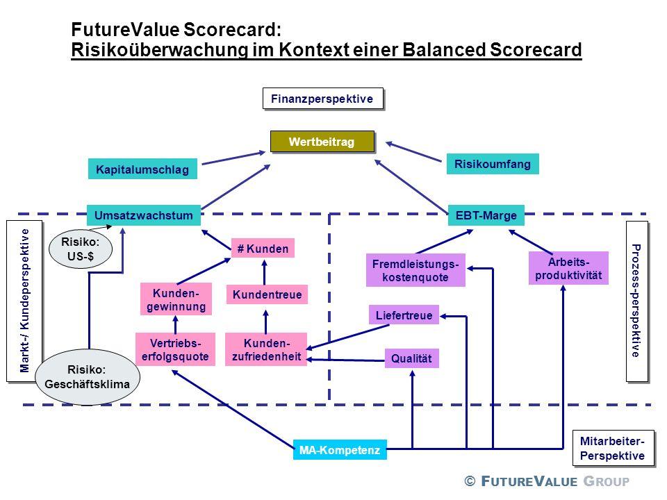 Finanzperspektive UmsatzwachstumEBT-Marge Markt-/ Kundeperspektive Prozess-perspektive MA-Kompetenz Mitarbeiter- Perspektive Mitarbeiter- Perspektive