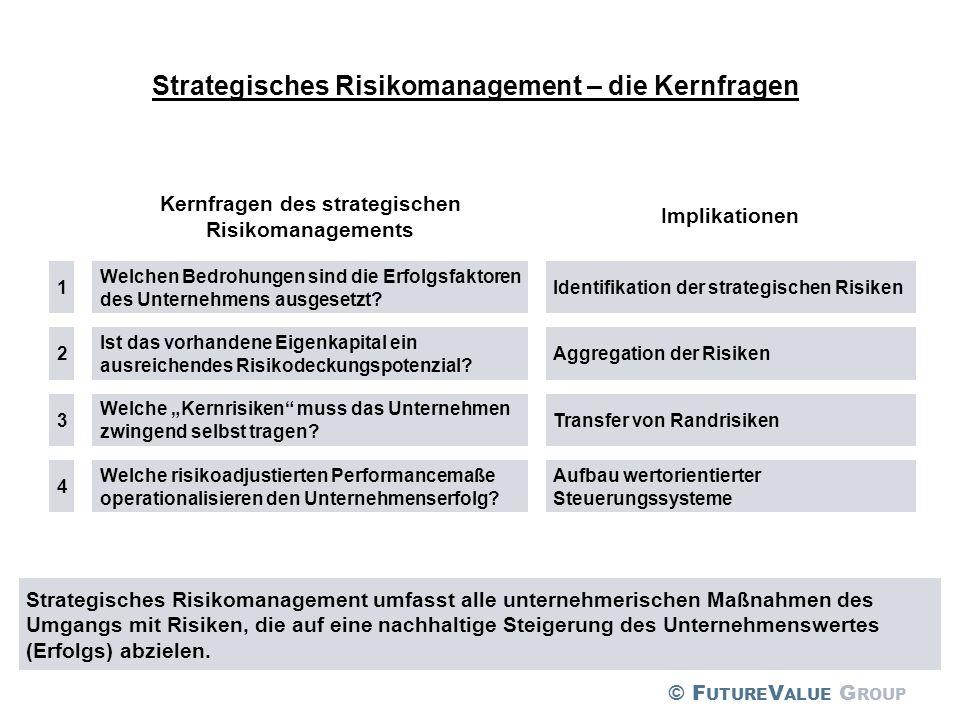 Strategisches Risikomanagement – die Kernfragen Kernfragen des strategischen Risikomanagements Implikationen 1 Welchen Bedrohungen sind die Erfolgsfak