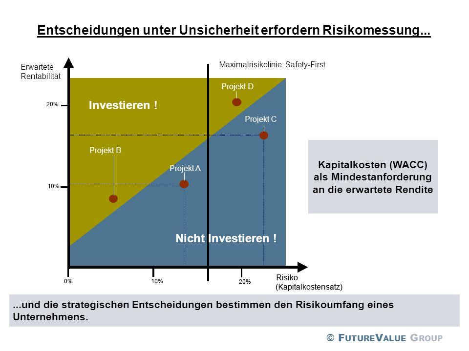 10% 20% 10%0% Investieren ! Nicht Investieren ! Risiko (Kapitalkostensatz) Projekt A Projekt B Projekt C 10% 20% 10%0% Investieren ! Risiko (Kapitalko