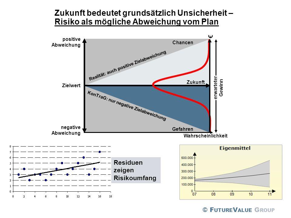 Zukunft bedeutet grundsätzlich Unsicherheit – Risiko als mögliche Abweichung vom Plan Residuen zeigen Risikoumfang negative Abweichung positive Abweic