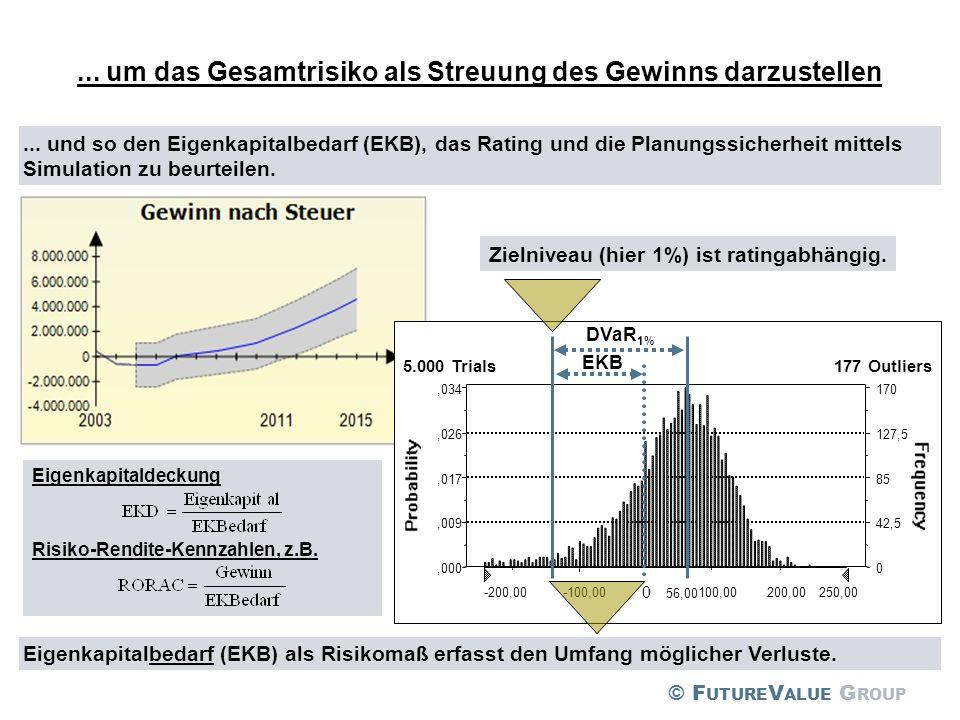 ... um das Gesamtrisiko als Streuung des Gewinns darzustellen Eigenkapitalbedarf (EKB) als Risikomaß erfasst den Umfang möglicher Verluste.... und so
